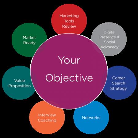 Career Preparation Coaching Programme