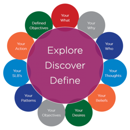 Explore, Discover and Define Coaching Programme